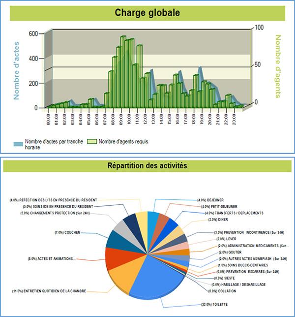 Cristal Org : graphiques